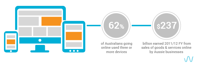 australians going online used more than 3 devices