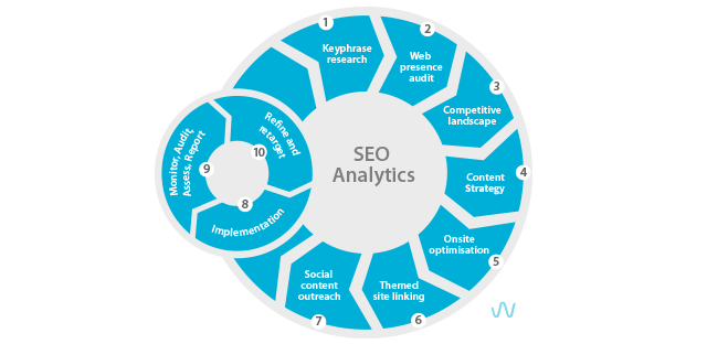 SEO analytics process